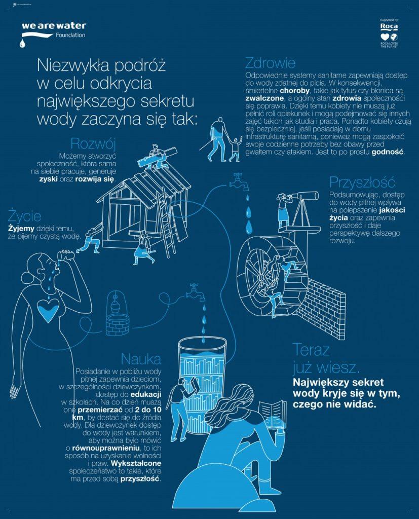 ŚDW 2018_infografika
